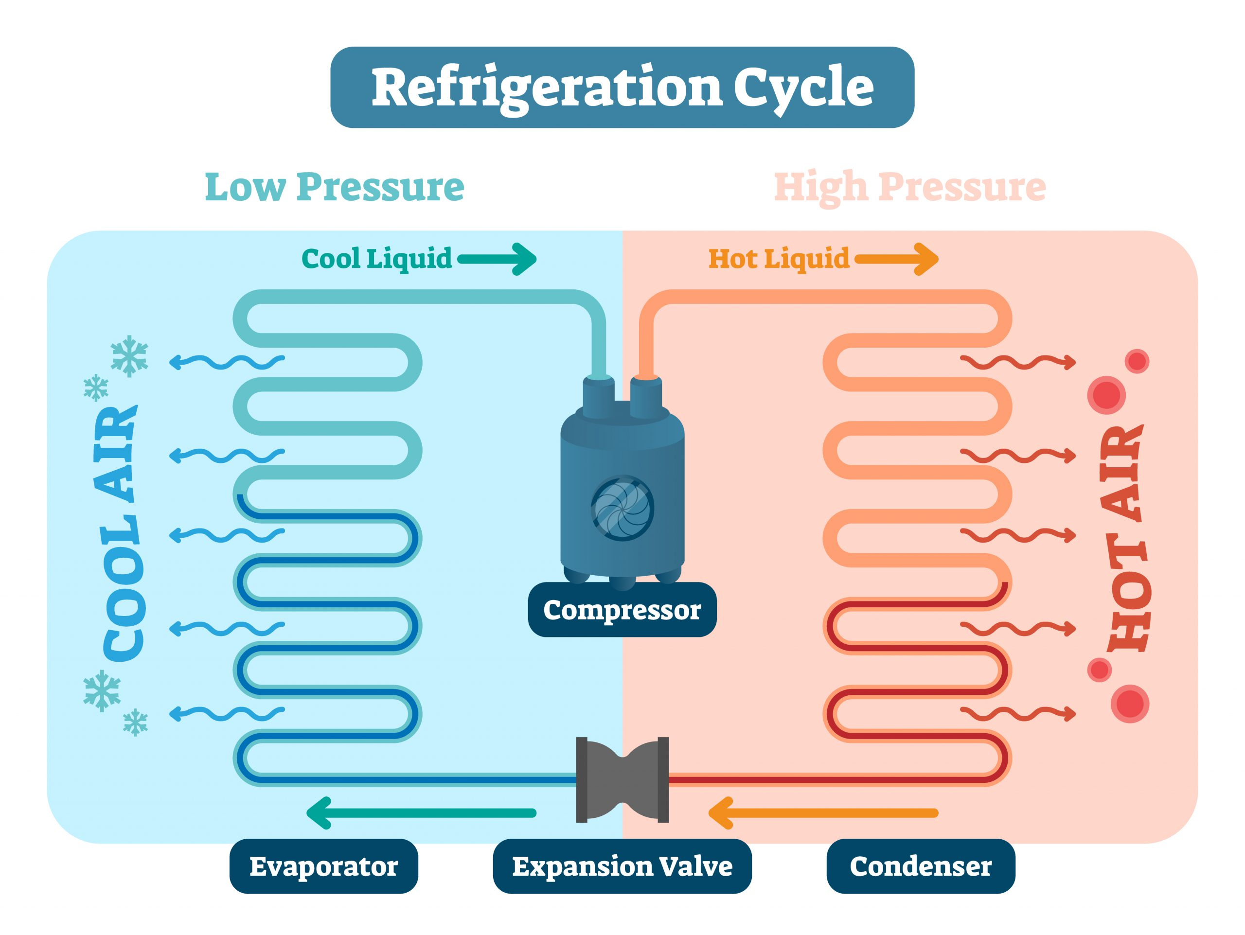 Refrigeration cycle vector illustration. Scheme with Low and high pressure, cool and hot liquid, air compressor, evaporator, expansion valve and condenser. Physics basics and temperature diagram.